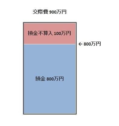 交際費等の取扱い(25年4月1日から)