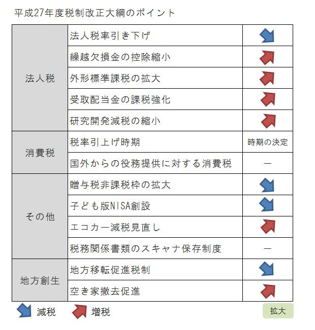 平成27年度税制改正大綱