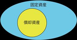 syoukyakushisan