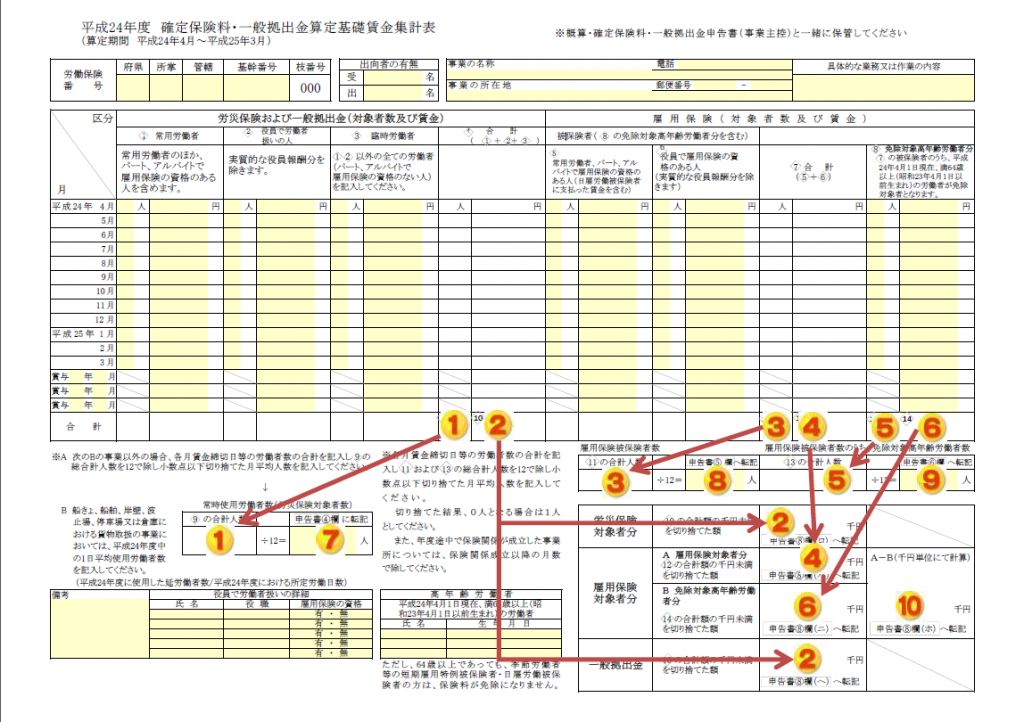 平成●●年度 確定保険料・一般拠出金算定基礎賃金集計表