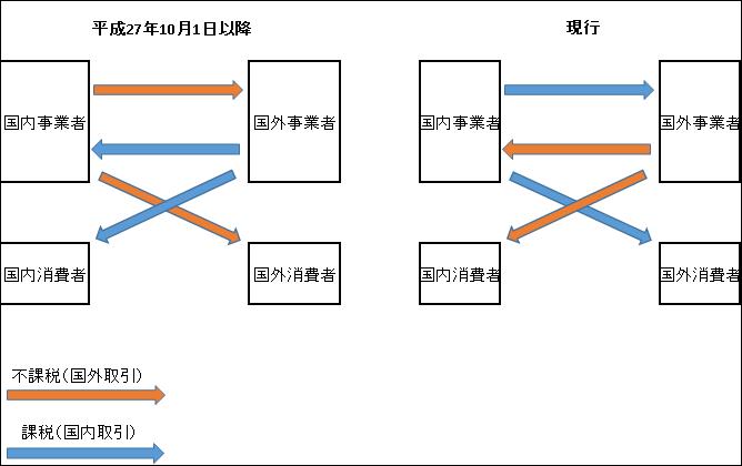 リバースチャージ図式
